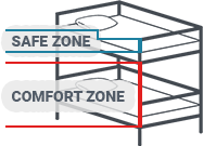 Learn about<br>Learn About Safe & comfort zones