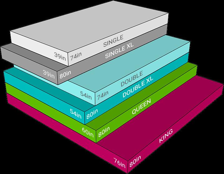 Mattress sizes comparison