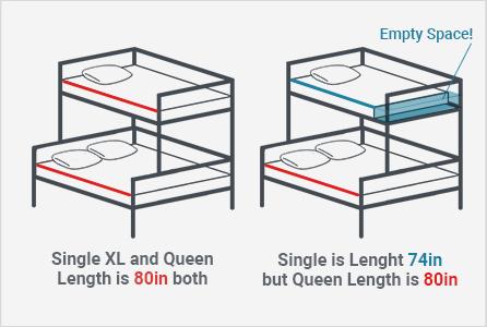 Single or Single XL over queen?Single XL of course!